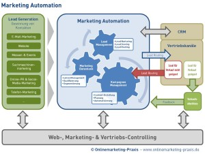 Was ist Marketing Automation? Ein CRM, das smart kommuniziert.