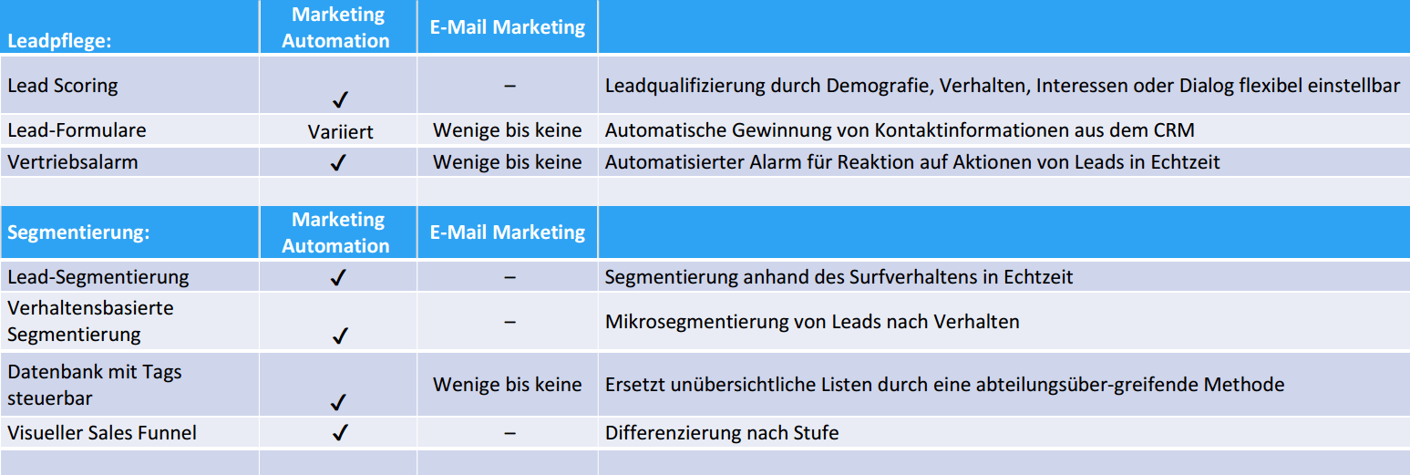 E-Mail Marketing vs. Marketing Automation