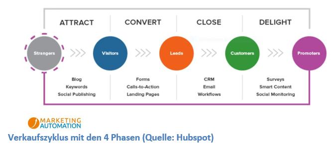 Customer Journey – jede Phase mit Inbound Marketing nutzen Customer Journey 1