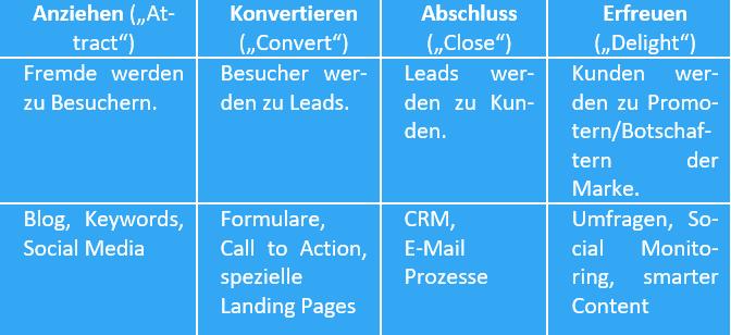 Customer Journey – jede Phase mit Inbound Marketing nutzen Tabelle 2