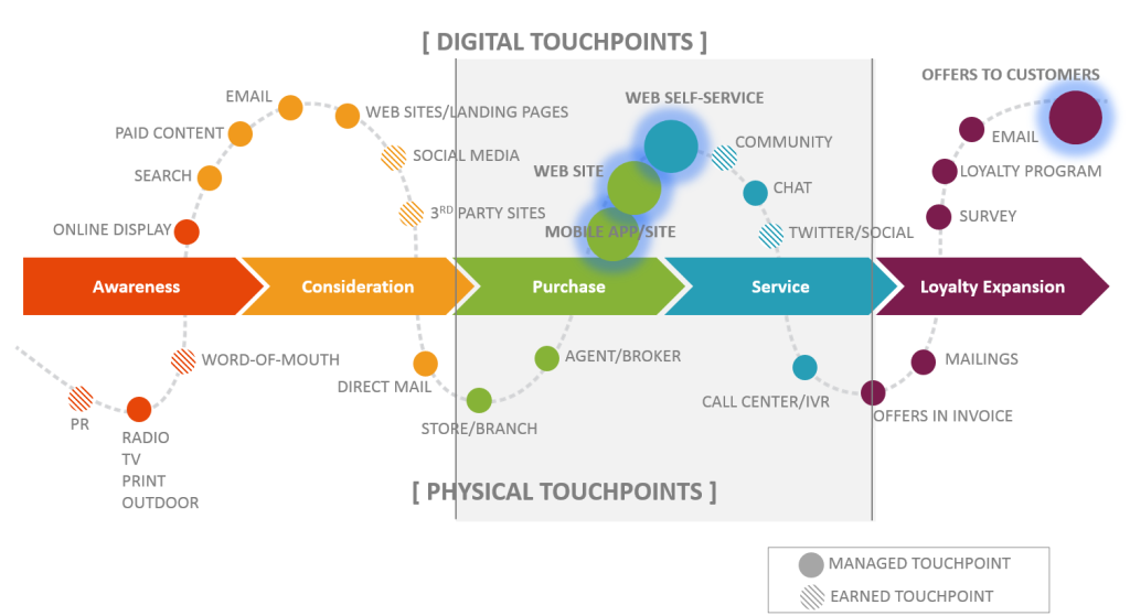 customer journey mit digital-touchpoints