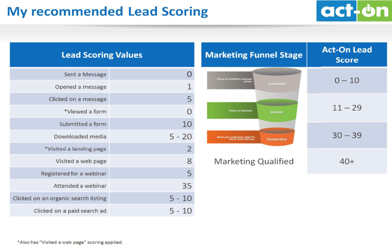 Beispiel Lead Scoring
