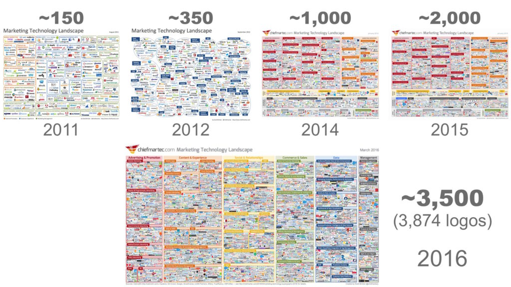 marketing_tech_landscape_timeline_2016