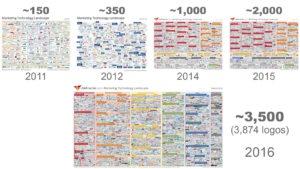 marketing_tech_landscape_timeline_2016