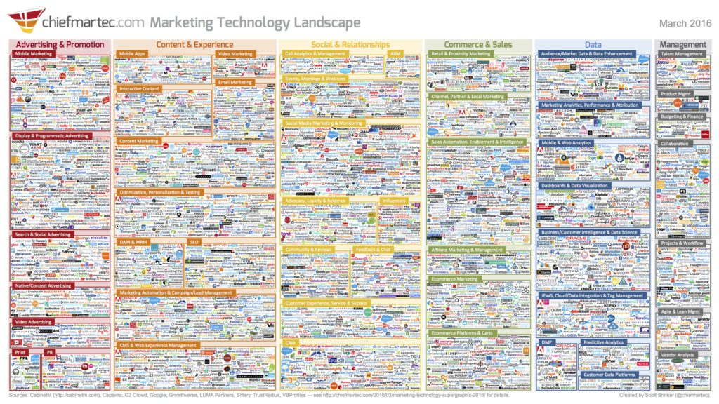 Marketing Technologie Übersicht 2016