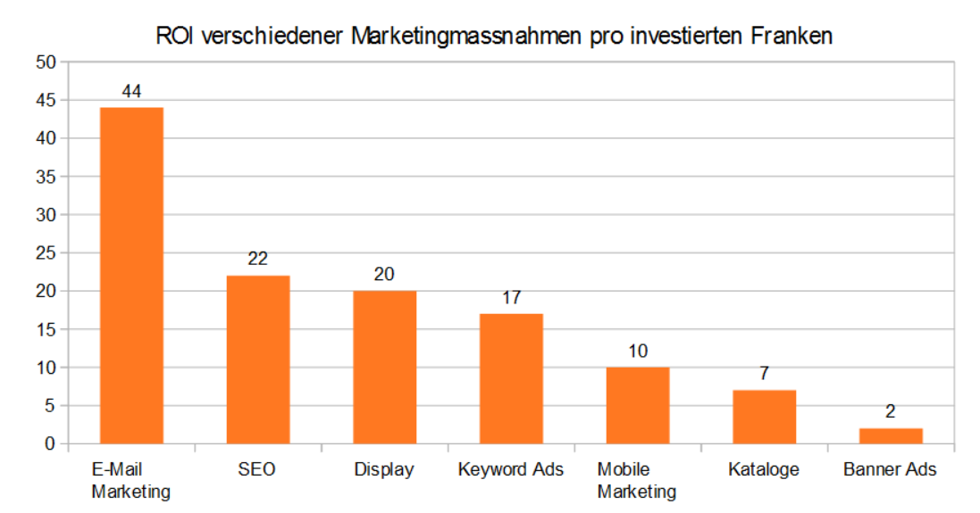 Online Marketing Strategie Effizienz