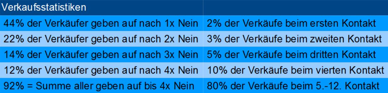 Verkaufsstatistiken