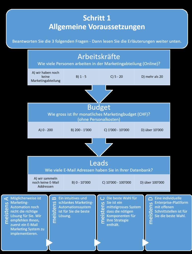 Flowchart-Richtiges-Vorgehen-Systemauswahl-3
