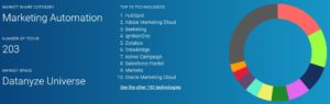 Marketing Automation Tools Marktanteile
