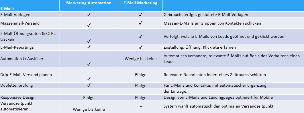 E-Mail-Marketing Software