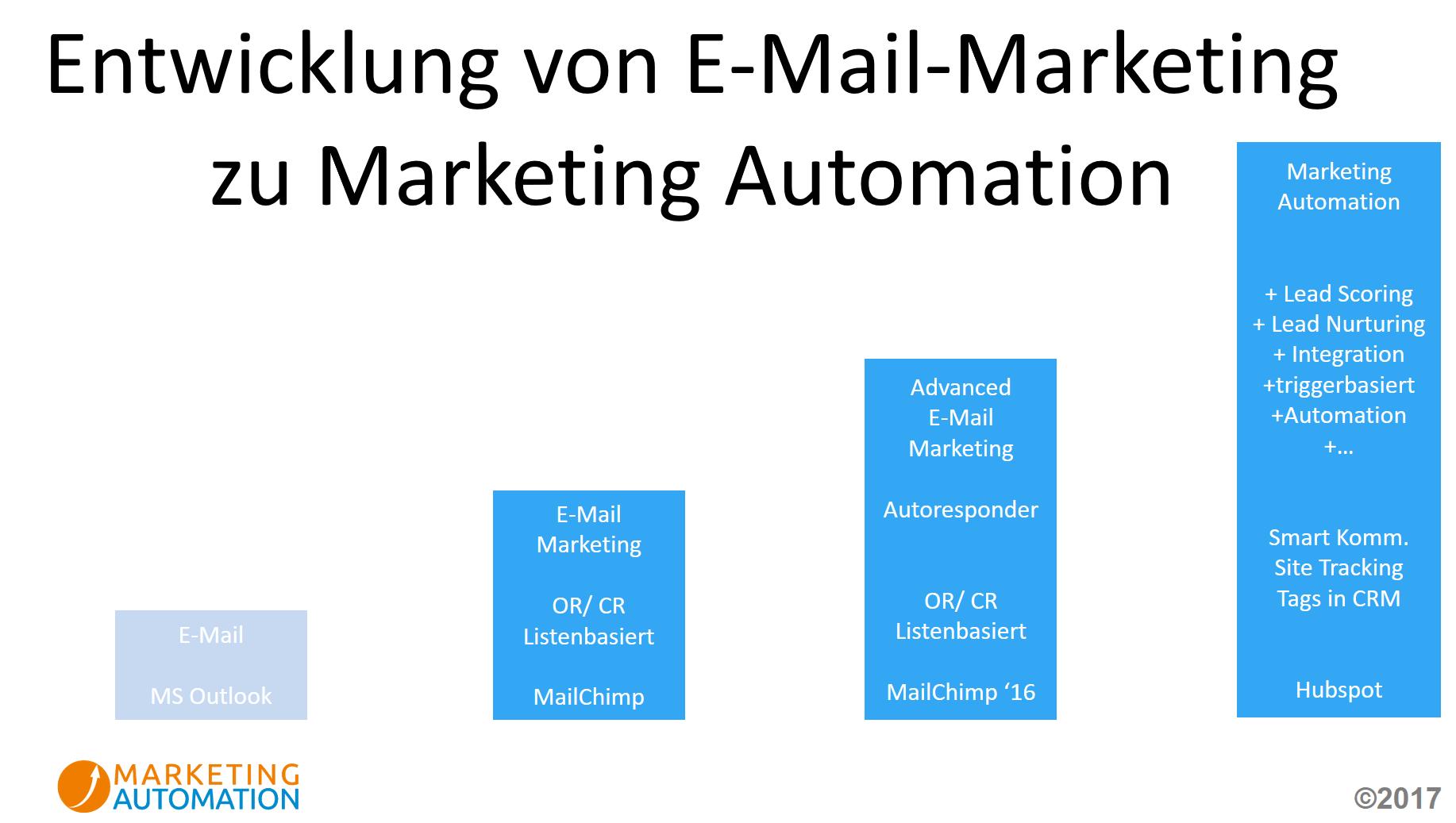 Weiterentwicklung von E-Mail zu Marketing Automation am Besipiel von Klick-Tipp