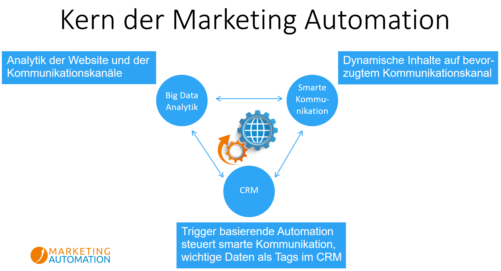 Diagram Marketing Automation Definition