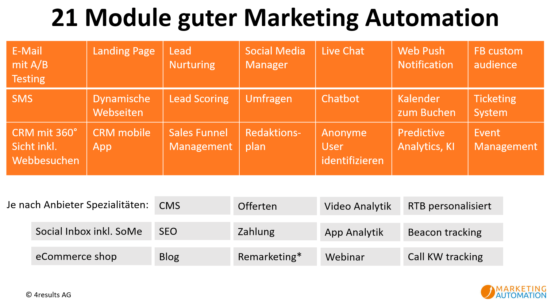 Alle Funktionen guter Marketing Automation 21 Module