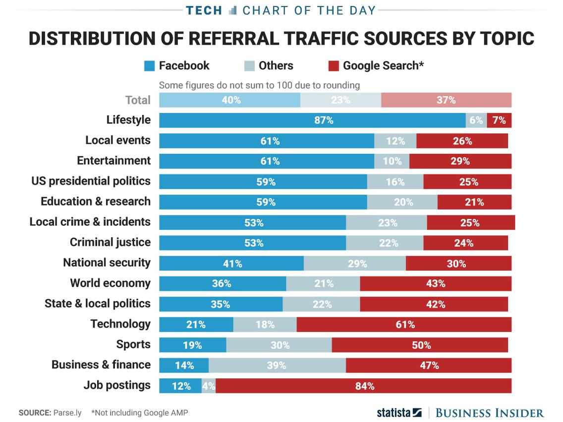Google oder Facebook-Werbung nach Branche