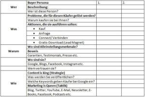 Marketing Automation Strategie Template eine Seite