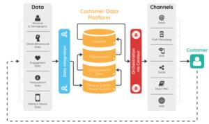 Marketing Personalisierung mit CDP customer data platform illustration