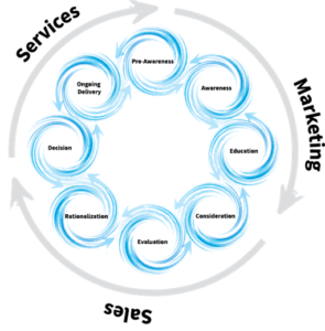 zyklon modell verkaufsprozess
