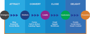 Inbound Marketing Phase