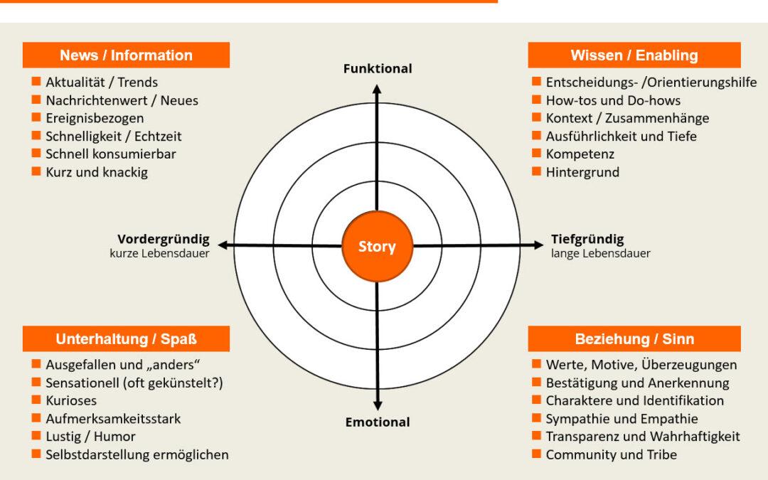 Content Marketing-Strategie selbst entwerfen und automatisieren – so geht´s