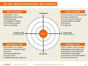 Content Marketing-Strategie selbst entwerfen und automatisieren – so geht´s content marketing strategie
