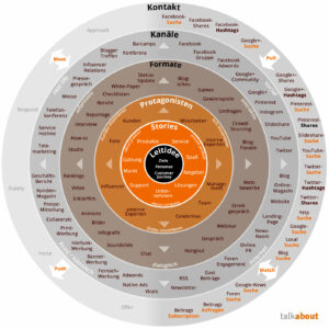 Content Marketing-Strategie selbst entwerfen und automatisieren – so geht´s story circle content marketing strategie