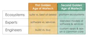 Marketing Technologie 2020 – die Marktübersicht goldenes zeitalter marketing technologie