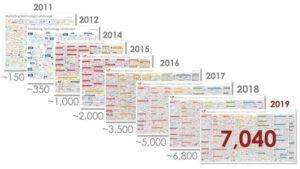 Marketing Technologie 2020 – die Marktübersicht marketing technologie 2019