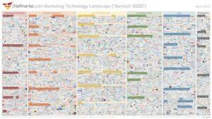 Marketing Technologie 2020 – die Marktübersicht marketing technology landscape 2019
