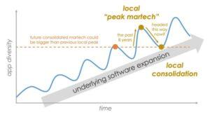 Marketing Technologie 2020 – die Marktübersicht peak martech
