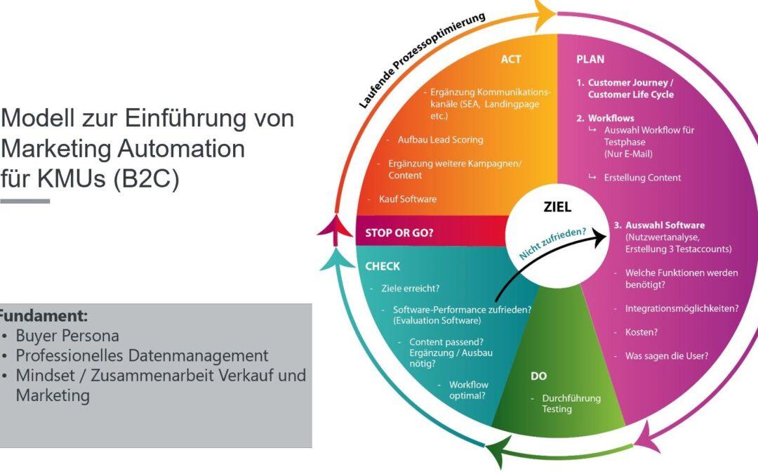 Wie wird Marketing Automation in der Praxis eingeführt?