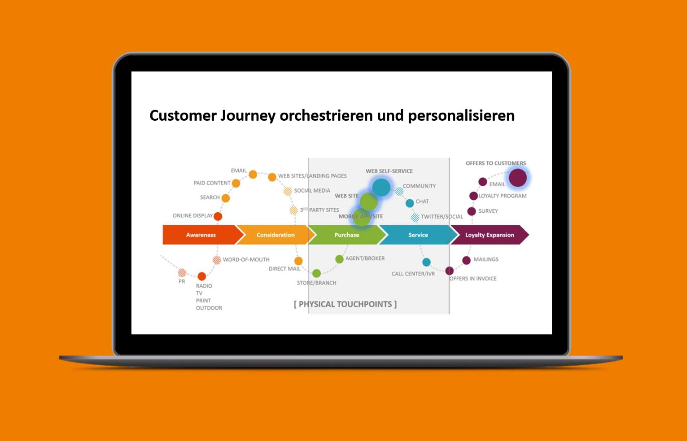Customer Journey personalisieren