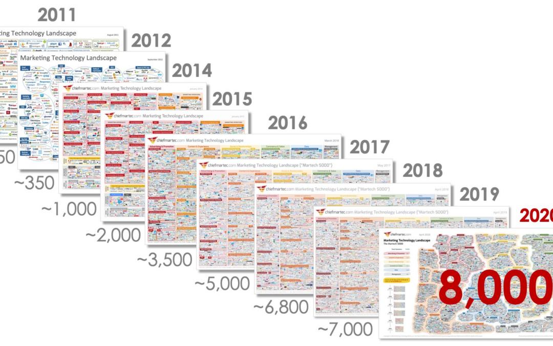 Marketing Technologie 2020 – die Marktübersicht