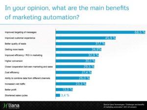 Marketing Autopmation Probleme lösen