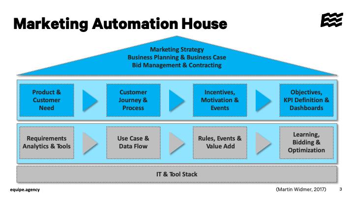 Marketing Automation Haus Fundament