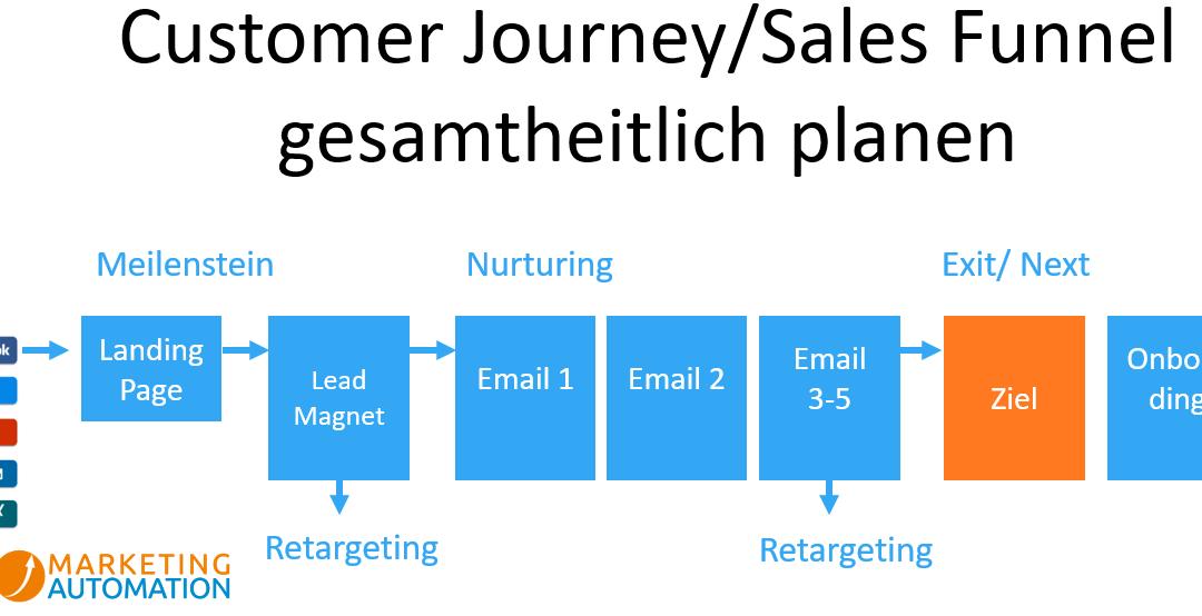 Wie unterstützt das Sales Funnel-Modell den Verkaufsprozess?