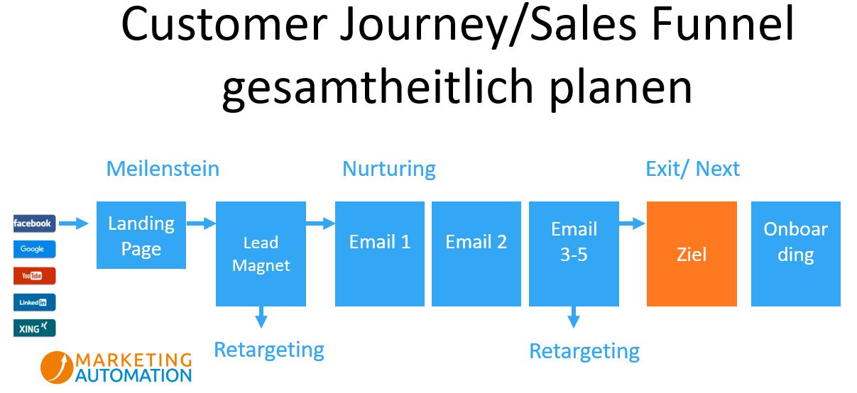 Marketing Funnel - vom Trichtermodell zum Zyklon Customer Journey 3