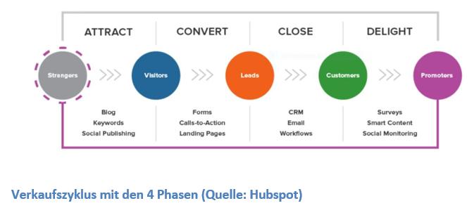 Marketing Funnel - vom Trichtermodell zum Zyklon Customer Journey ohne Logo