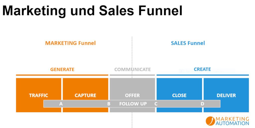 Marketing Funnel - vom Trichtermodell zum Zyklon Marketing Funnel