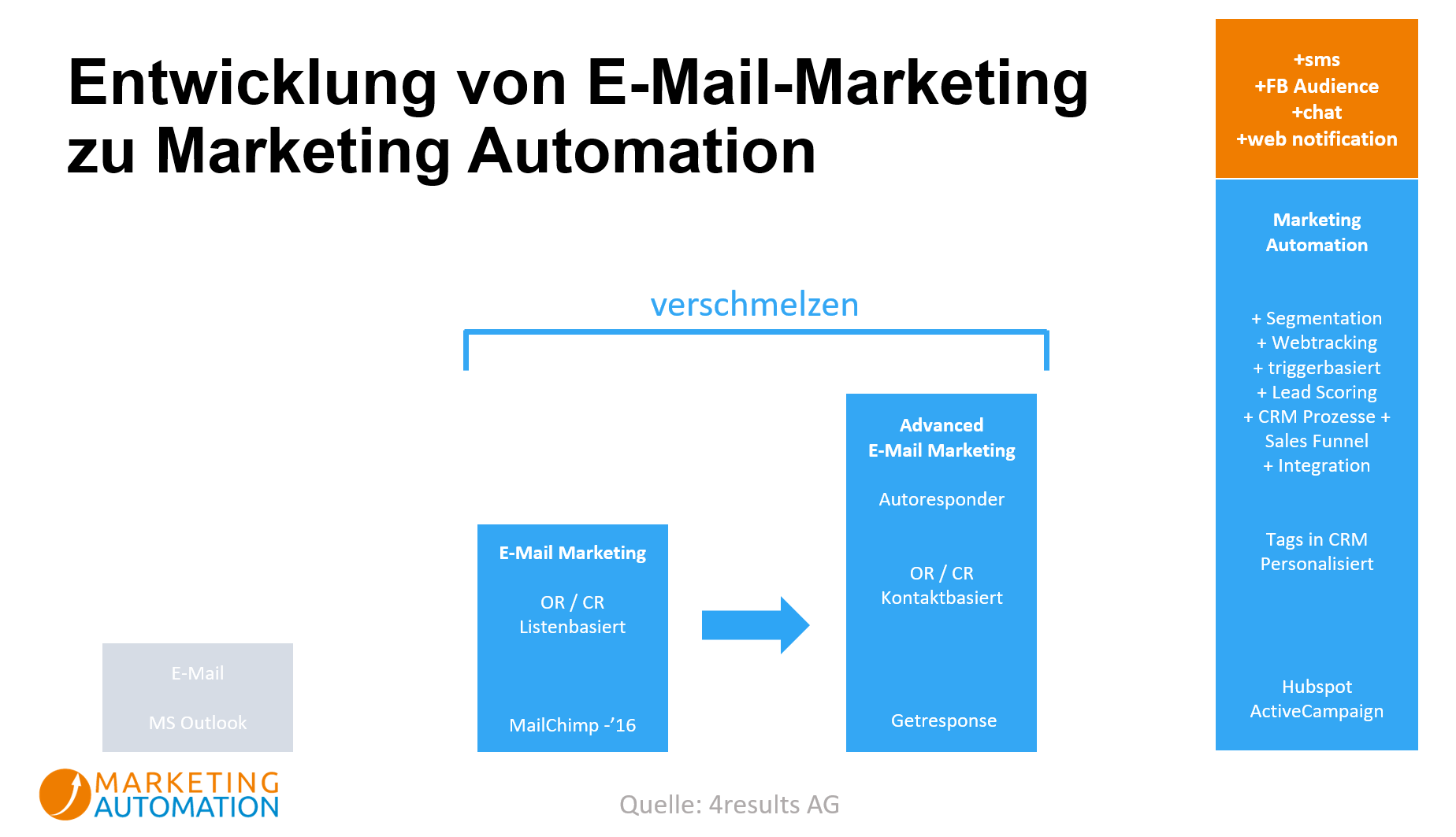 Entwicklung von E-Mail Marketing zu Marketing Automation
