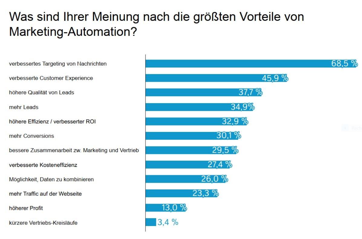 Berichte Marketing Automation