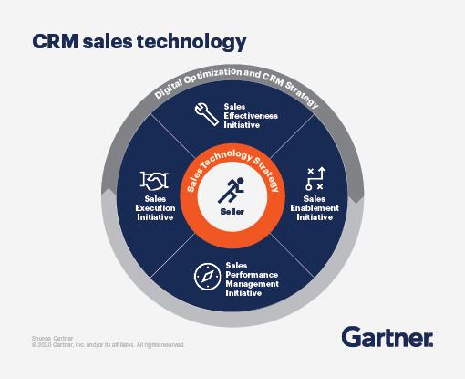 CRM Sales Technologie