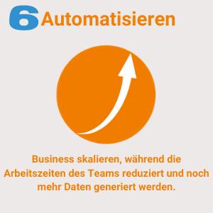 Business skalieren und Prozesse automatisieren