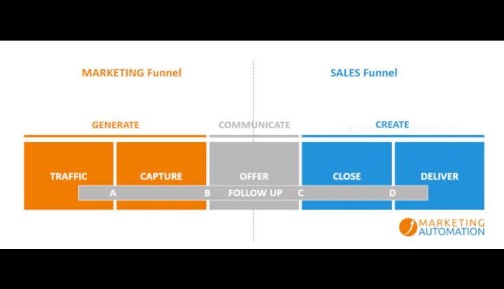 Marketing und Salesfunnel