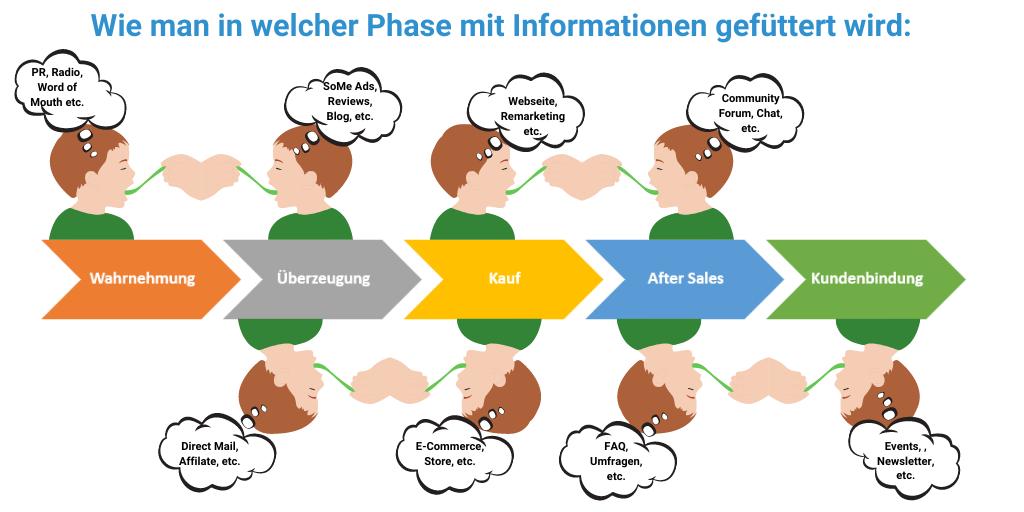 Lead Nurturing und customer Journey Deutsch