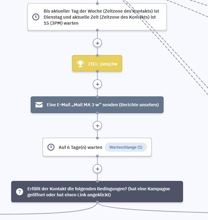 Marketing Automation Workflows, die 6 besten für jedes Business Workflow wenn dann 1
